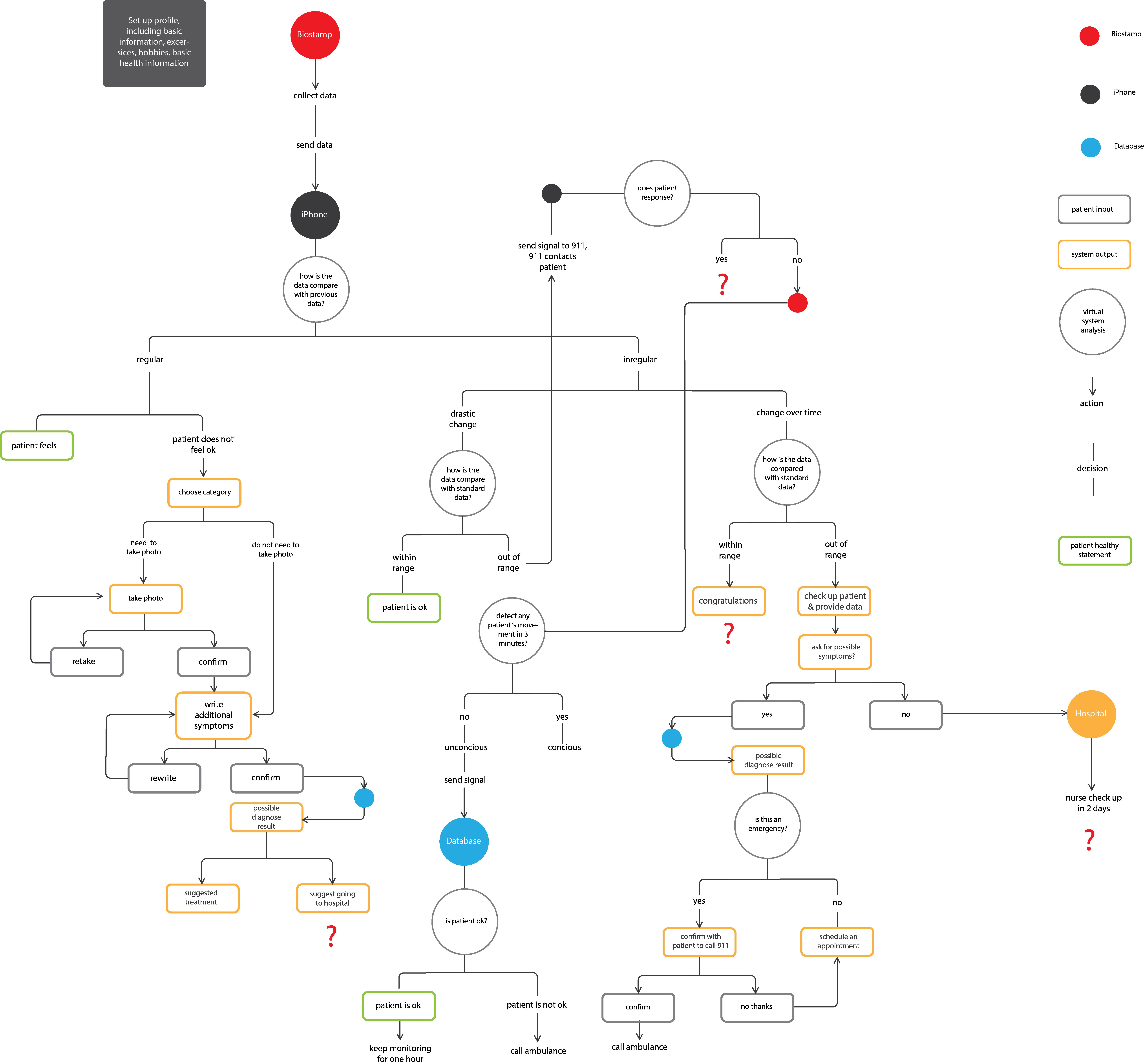biostamp workflow question